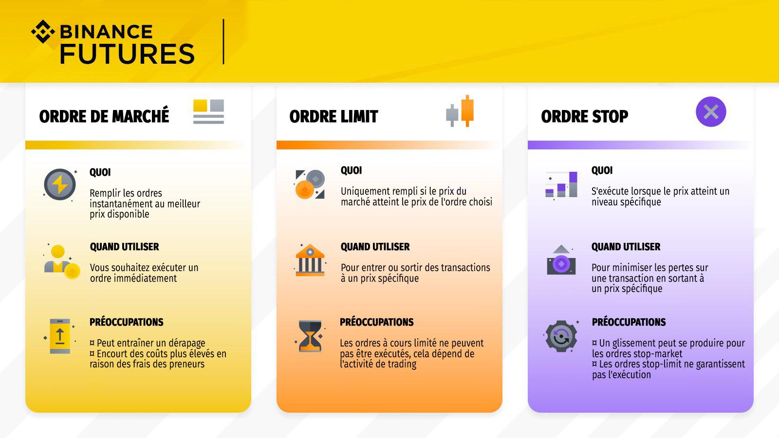 infographie ordres binance