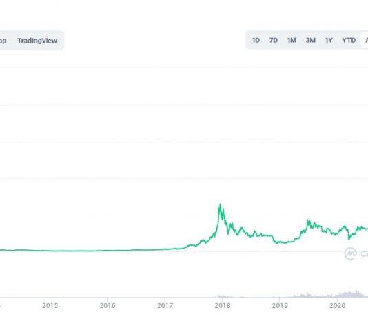 prix du Bitcoin le plus haut